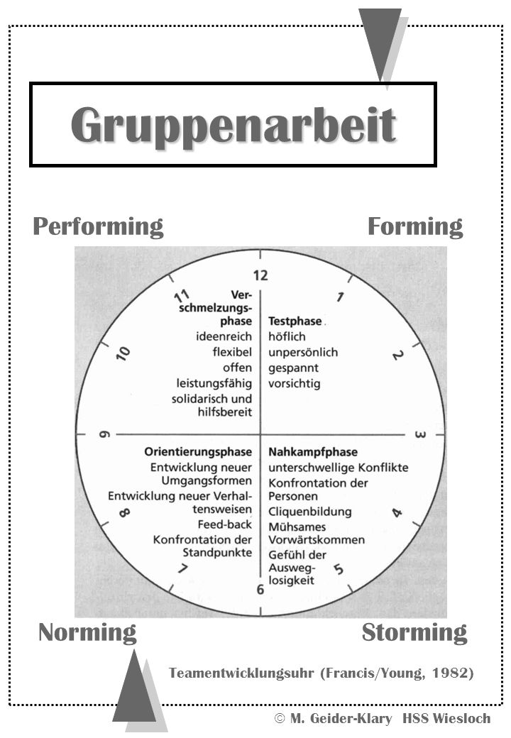 M. Geider-Klary HSS Wiesloch Gruppenarbeit Performing NormingStorming Forming Teamentwicklungsuhr (Francis/Young, 1982)