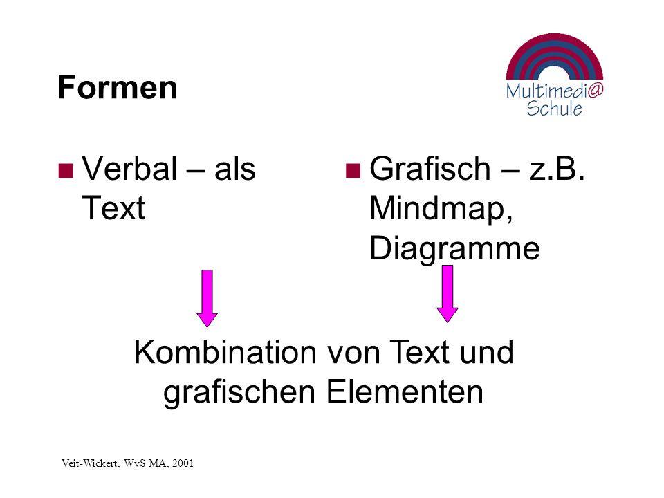 Formen n Verbal – als Text n Grafisch – z.B.