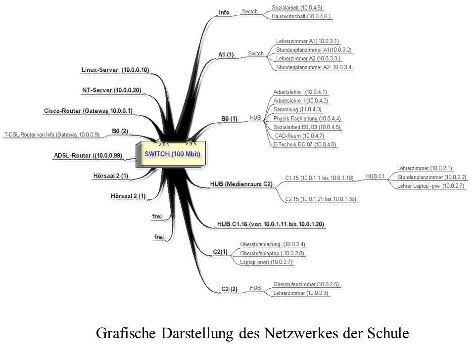 Grafische Darstellung des Netzwerkes der Schule