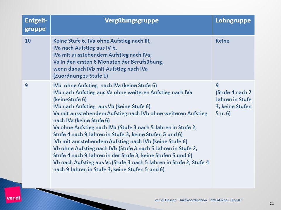 Tabelle Zuordnung Verg. bzw. Lohngruppen zu den Entgelgruppen: ver.di Hessen - Tarifkoordination