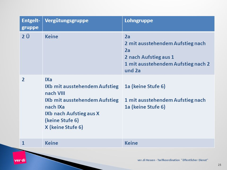 ver.di Hessen - Tarifkoordination