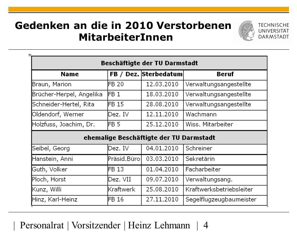| Personalrat | Vorsitzender | Heinz Lehmann | 4 Gedenken an die in 2010 Verstorbenen MitarbeiterInnen