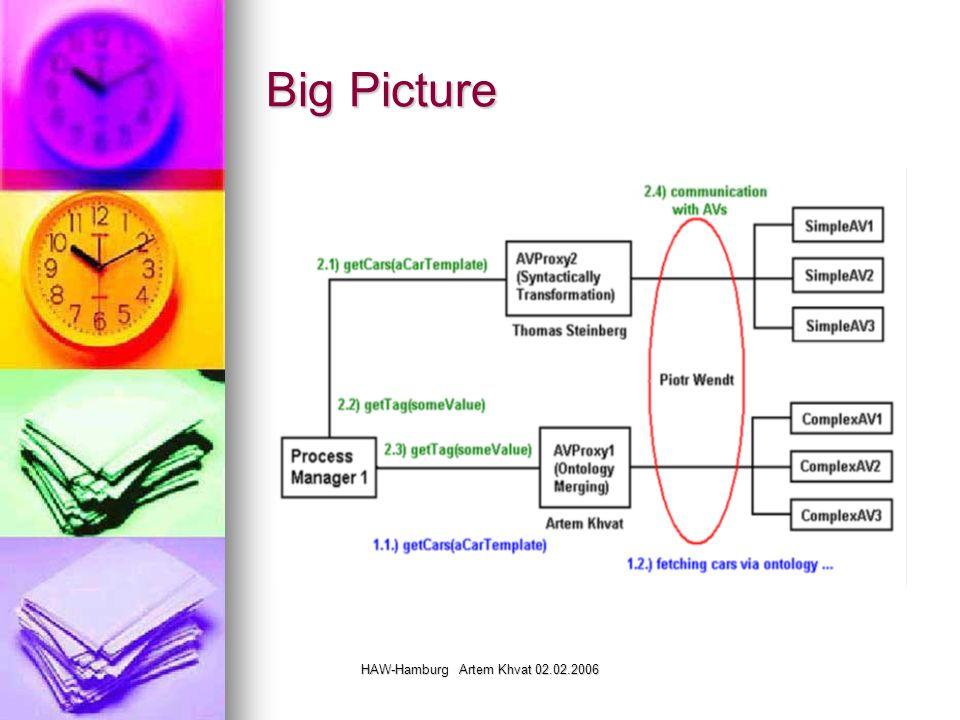 HAW-Hamburg Artem Khvat 02.02.2006 Lösungen auf dem Markt Natasha Noy, Ph.D.
