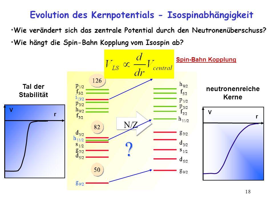 18 Evolution des Kernpotentials - Isospinabhängigkeit r V Tal der Stabilität r V neutronenreiche Kerne Spin-Bahn Kopplung Wie verändert sich das zentr