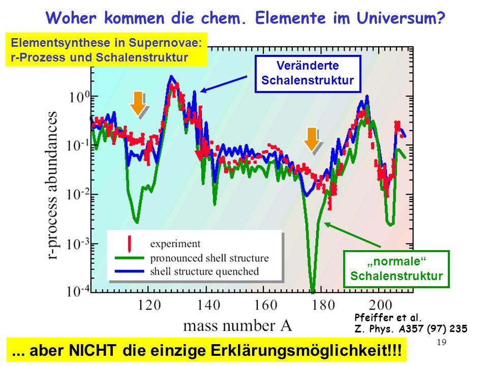 19 Woher kommen die chem. Elemente im Universum? normale Schalenstruktur Veränderte Schalenstruktur Pfeiffer et al. Z. Phys. A357 (97) 235... aber NIC