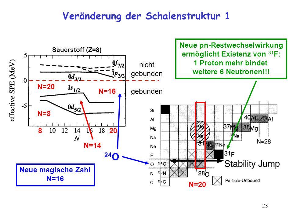 23 Veränderung der Schalenstruktur 1 Sauerstoff (Z=8) nicht gebunden N=16 N=14 Neue magische Zahl N=16 24 O N=20 Neue pn-Restwechselwirkung ermöglicht
