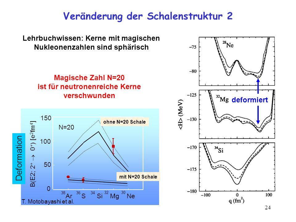 24 Veränderung der Schalenstruktur 2 T. Motobayashi et al. Ar S Si Mg Ne 3836 34 32 30 100 50 0 150 N=20 B(E2; 2 + 0 + ) [e 2 fm 4 ] ohne N=20 Schale