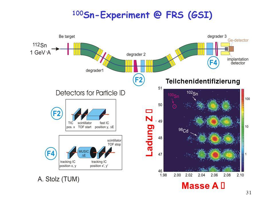 31 100 Sn-Experiment @ FRS (GSI) Ladung Z Masse A Teilchenidentifizierung