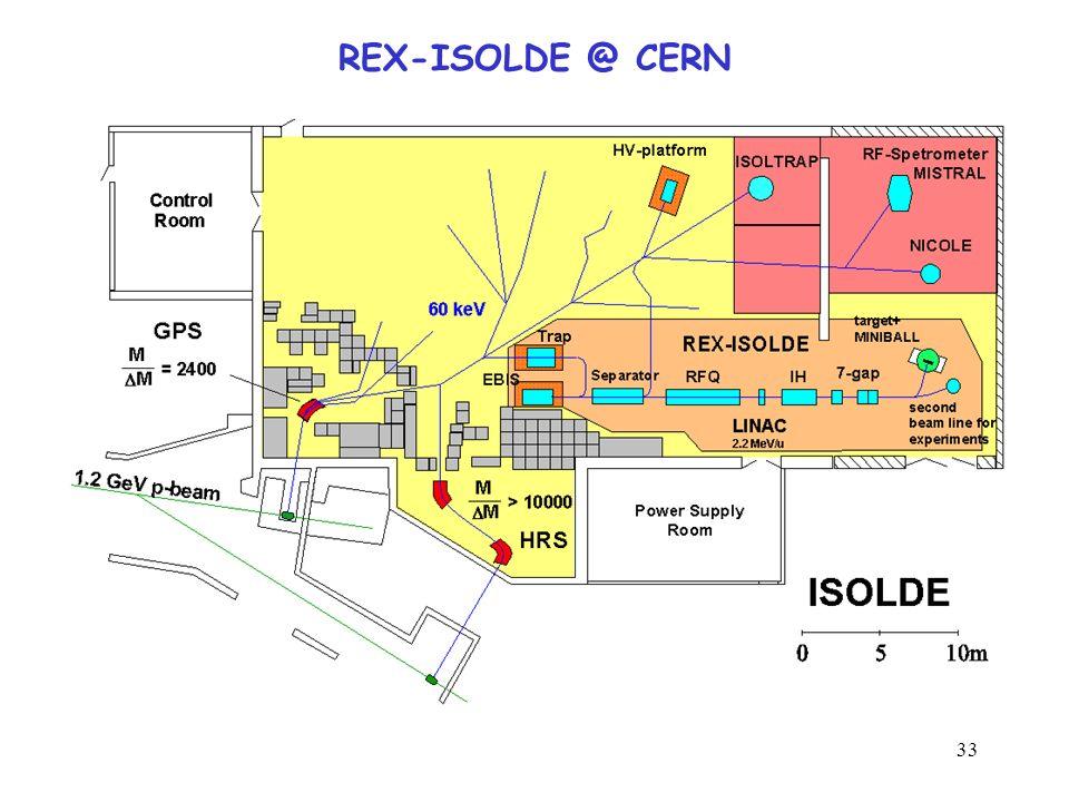 33 REX-ISOLDE @ CERN