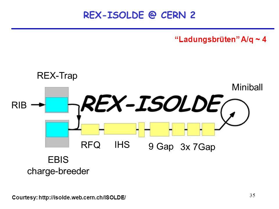 35 REX-ISOLDE @ CERN 2 Courtesy: http://isolde.web.cern.ch/ISOLDE/ Ladungsbrüten A/q ~ 4 REX-Trap EBIS charge-breeder IHS RFQ 3x 7Gap 9 Gap Miniball R