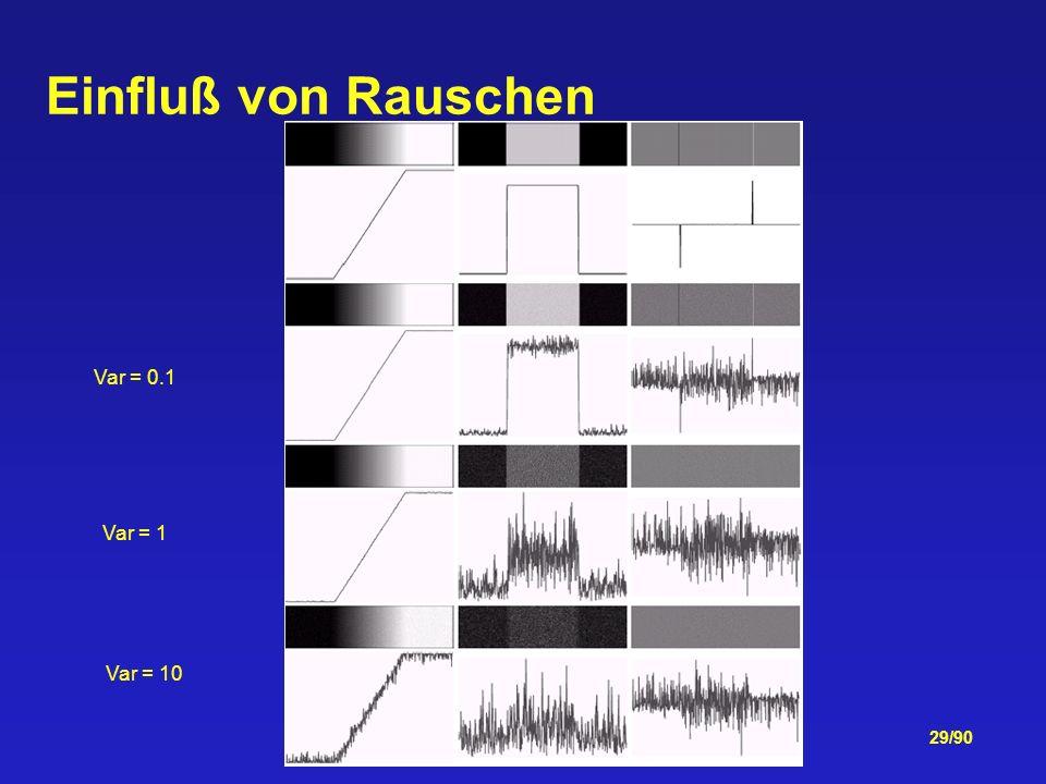 29/90 Einfluß von Rauschen Var = 0.1 Var = 1 Var = 10