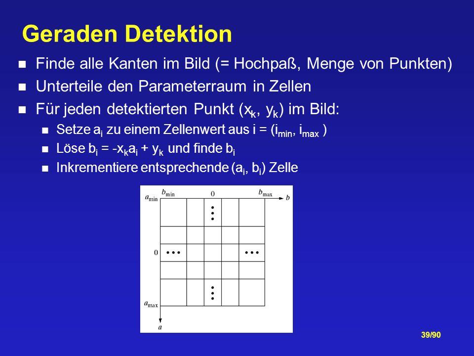 39/90 Geraden Detektion Finde alle Kanten im Bild (= Hochpaß, Menge von Punkten) Unterteile den Parameterraum in Zellen Für jeden detektierten Punkt (x k, y k ) im Bild: Setze a i zu einem Zellenwert aus i = (i min, i max ) Löse b i = -x k a i + y k und finde b i Inkrementiere entsprechende (a i, b i ) Zelle