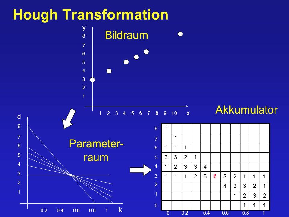 40/90 Hough Transformation 1 2 3 6 7 8 5 4 1 2 3 4 5 6 7 8 9 10 1 2 3 6 7 8 5 4 0.2 0.4 0.6 0.8 1 1 1 111 2321 12334 11125652111 43321 1232 111 Bildraum Parameter- raum Akkumulator 1 2 3 6 7 8 5 4 0 0 0.2 0.4 0.6 0.8 1 y x k d