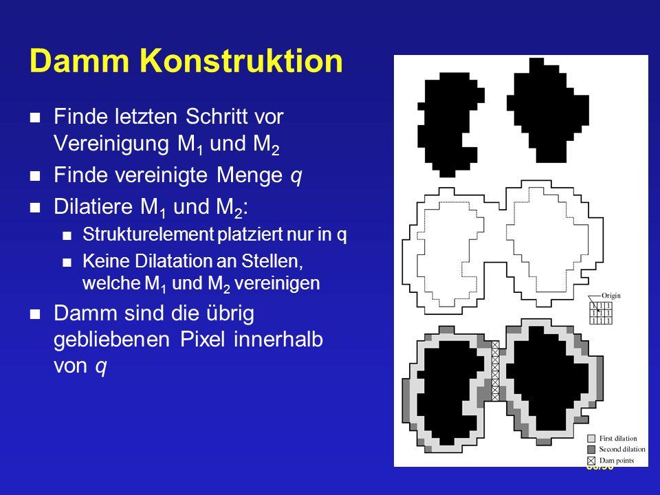 86/90 Damm Konstruktion Finde letzten Schritt vor Vereinigung M 1 und M 2 Finde vereinigte Menge q Dilatiere M 1 und M 2 : Strukturelement platziert nur in q Keine Dilatation an Stellen, welche M 1 und M 2 vereinigen Damm sind die übrig gebliebenen Pixel innerhalb von q
