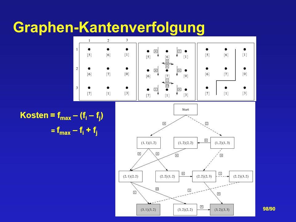 98/90 Graphen-Kantenverfolgung Kosten = f max – (f i – f j ) = f max – f i + f j