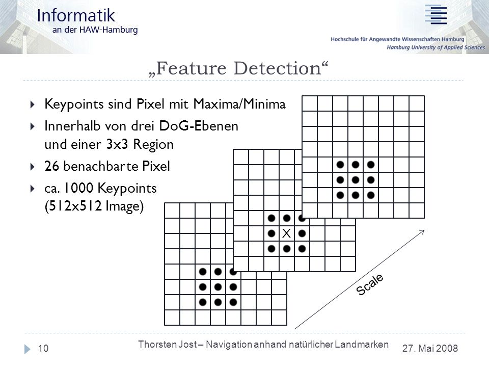 Feature Detection 27. Mai 2008 Thorsten Jost – Navigation anhand natürlicher Landmarken 10 Keypoints sind Pixel mit Maxima/Minima Innerhalb von drei D