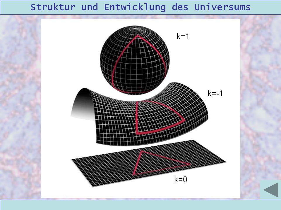 Struktur und Entwicklung des Universums 09/12/2004Linda Kern k=1 k=-1 k=0
