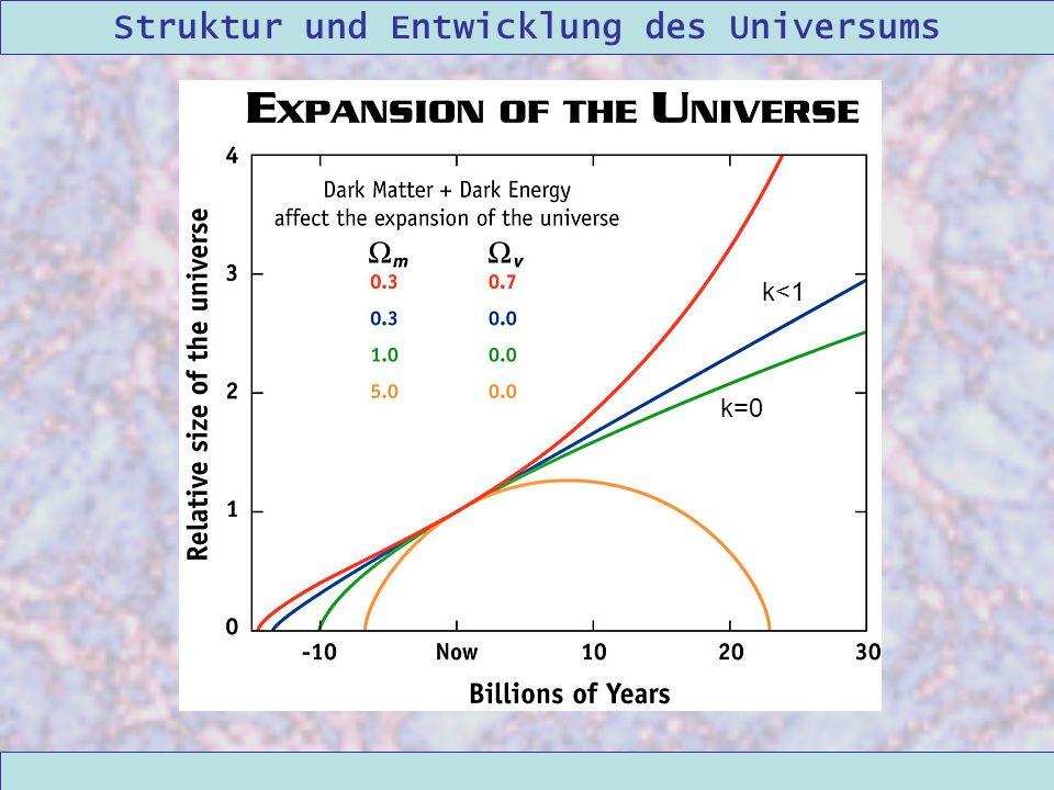 Struktur und Entwicklung des Universums 09/12/2004Linda Kern k=0 k<1
