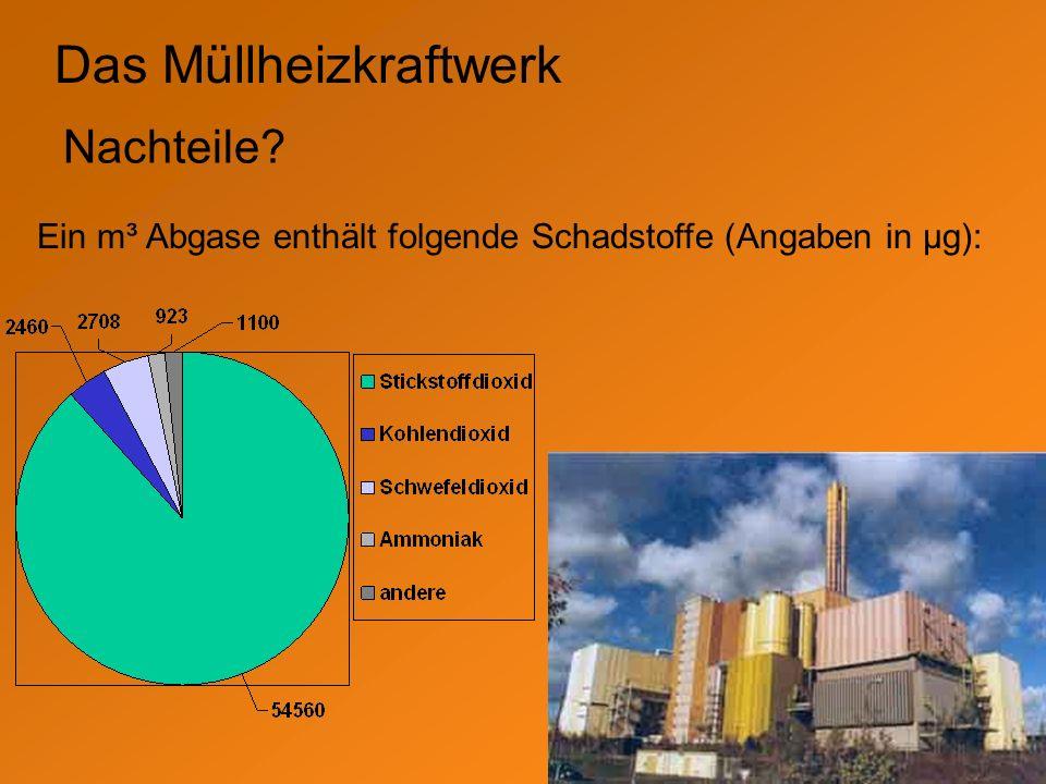 Das Müllheizkraftwerk Nachteile? Ein m³ Abgase enthält folgende Schadstoffe (Angaben in µg):
