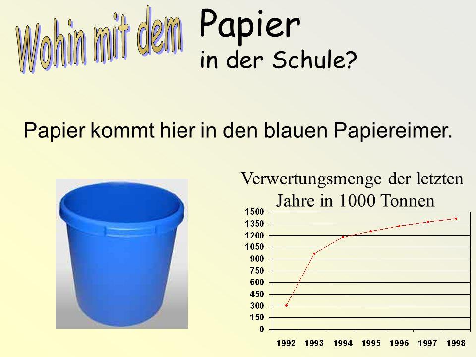 Papier in der Schule? Papier kommt hier in den blauen Papiereimer. Verwertungsmenge der letzten Jahre in 1000 Tonnen