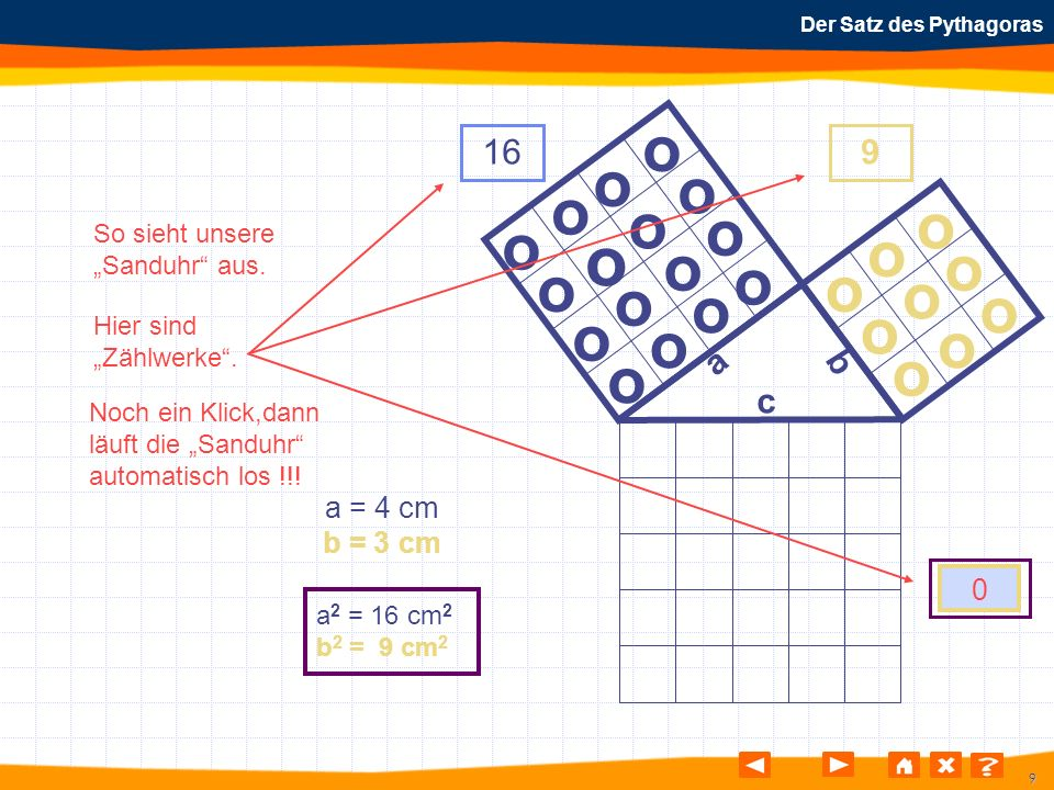 20 Der Satz des Pythagoras o o o o o o o o o o o o o o o o o o o o o o o o o a b c a = 4 cm b = 3 cm a 2 = 16 cm 2 b 2 = 9 cm 2 69 10
