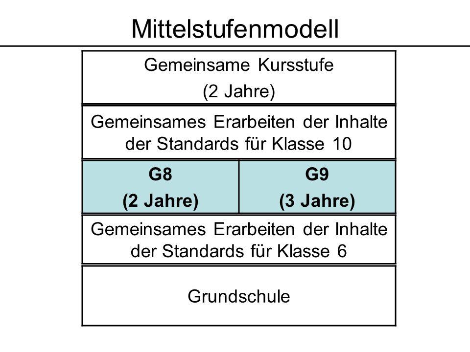 Grundschule Gemeinsames Erarbeiten der Inhalte der Standards für Klasse 6 Gemeinsames Erarbeiten der Inhalte der Standards für Klasse 10 Gemeinsame Kursstufe (2 Jahre) G8 (2 Jahre) G9 (3 Jahre) Mittelstufenmodell