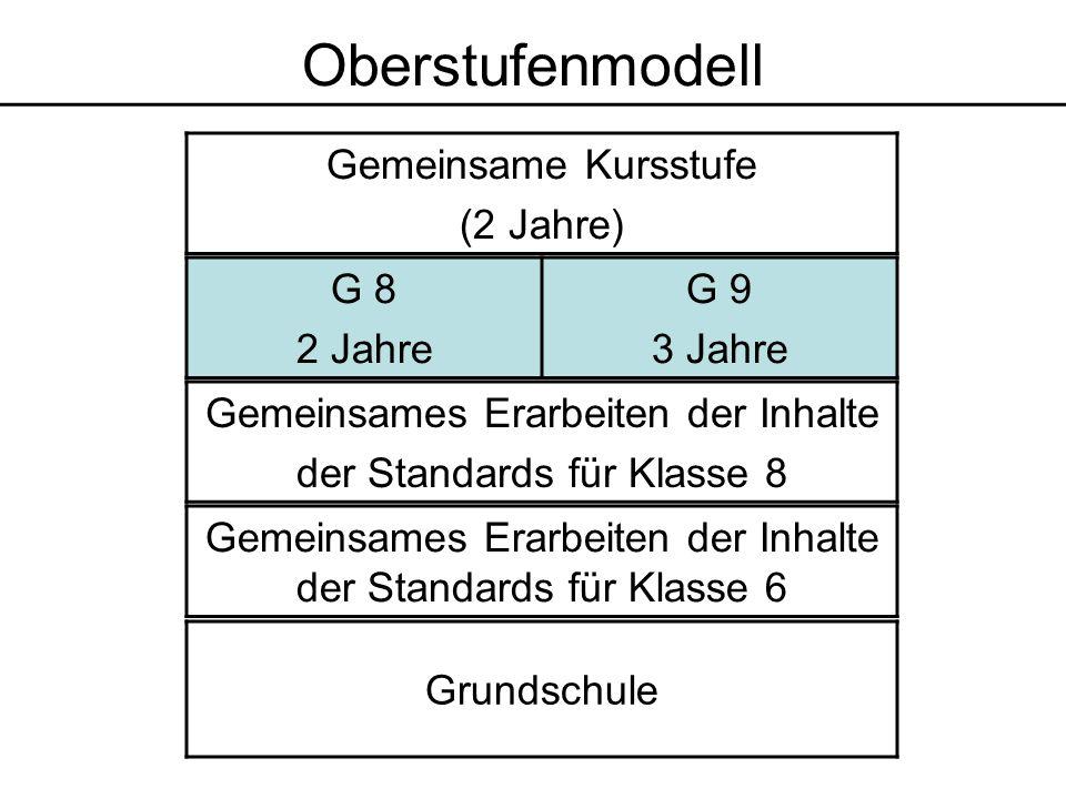 Grundschule Gemeinsames Erarbeiten der Inhalte der Standards für Klasse 6 G 8 2 Jahre G 9 3 Jahre Gemeinsame Kursstufe (2 Jahre) Gemeinsames Erarbeiten der Inhalte der Standards für Klasse 8 Oberstufenmodell