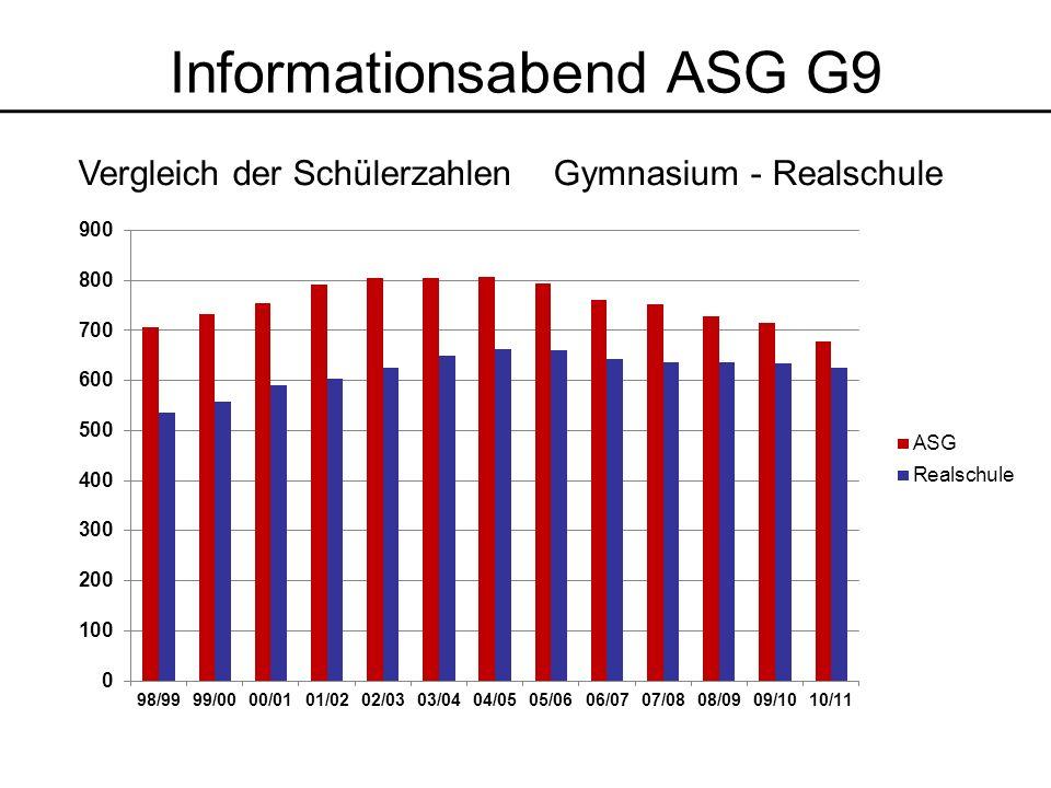 Informationsabend ASG G9 Konsequenzen Entlastung in der Unter- und Mittelstufe, Kursstufe bleibt Lehrpläne bleiben erhalten, keine Rückkehr zum alten G9 Schule sucht nach einem passenden Modell, Schulträger beantragt dieses Modell keine Genehmigungen für 2011/2012 neues Schulgesetz ist für März 2012 angekündigt