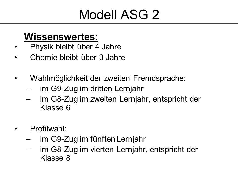 Physik bleibt über 4 Jahre Chemie bleibt über 3 Jahre Wahlmöglichkeit der zweiten Fremdsprache: –im G9-Zug im dritten Lernjahr –im G8-Zug im zweiten Lernjahr, entspricht der Klasse 6 Profilwahl: –im G9-Zug im fünften Lernjahr –im G8-Zug im vierten Lernjahr, entspricht der Klasse 8 Modell ASG 2 Wissenswertes: