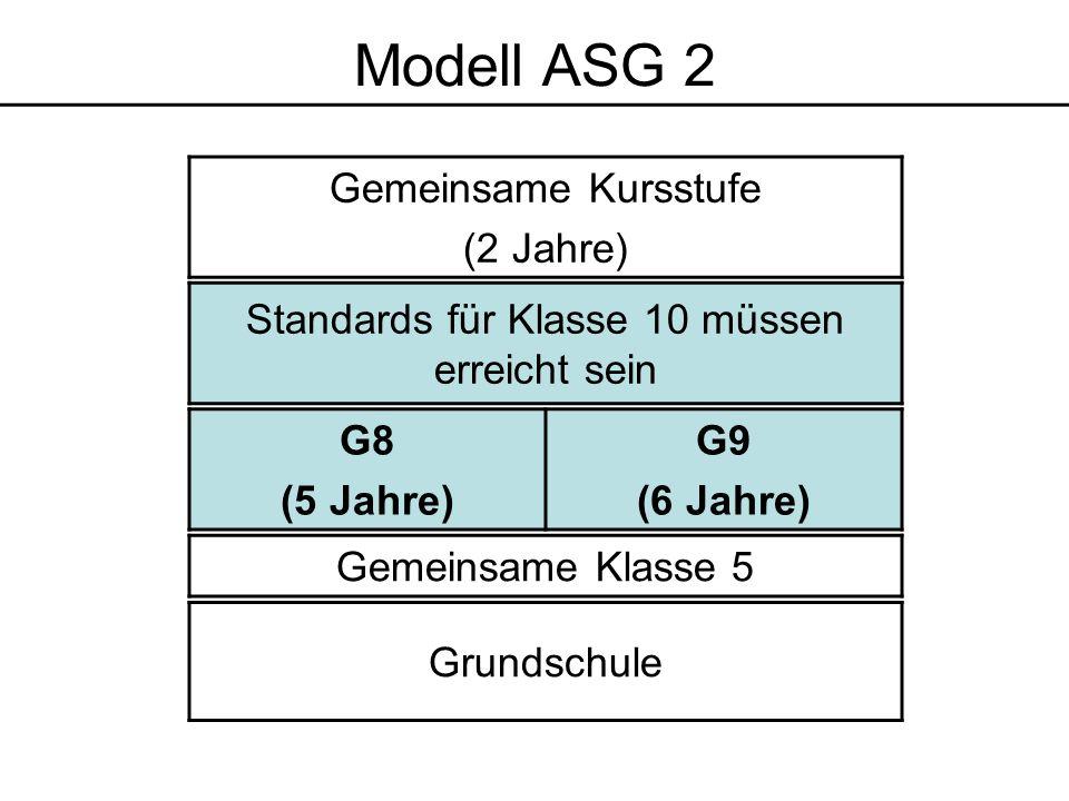 Grundschule Gemeinsame Klasse 5 Standards für Klasse 10 müssen erreicht sein Gemeinsame Kursstufe (2 Jahre) G8 (5 Jahre) G9 (6 Jahre) Modell ASG 2