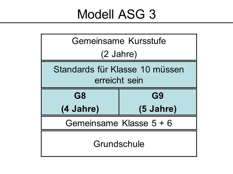 Grundschule Gemeinsame Klasse 5 + 6 Standards für Klasse 10 müssen erreicht sein Gemeinsame Kursstufe (2 Jahre) G8 (4 Jahre) G9 (5 Jahre) Modell ASG 3