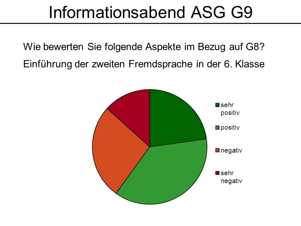 Informationsabend ASG G9 Wie bewerten Sie folgende Aspekte im Bezug auf G8.