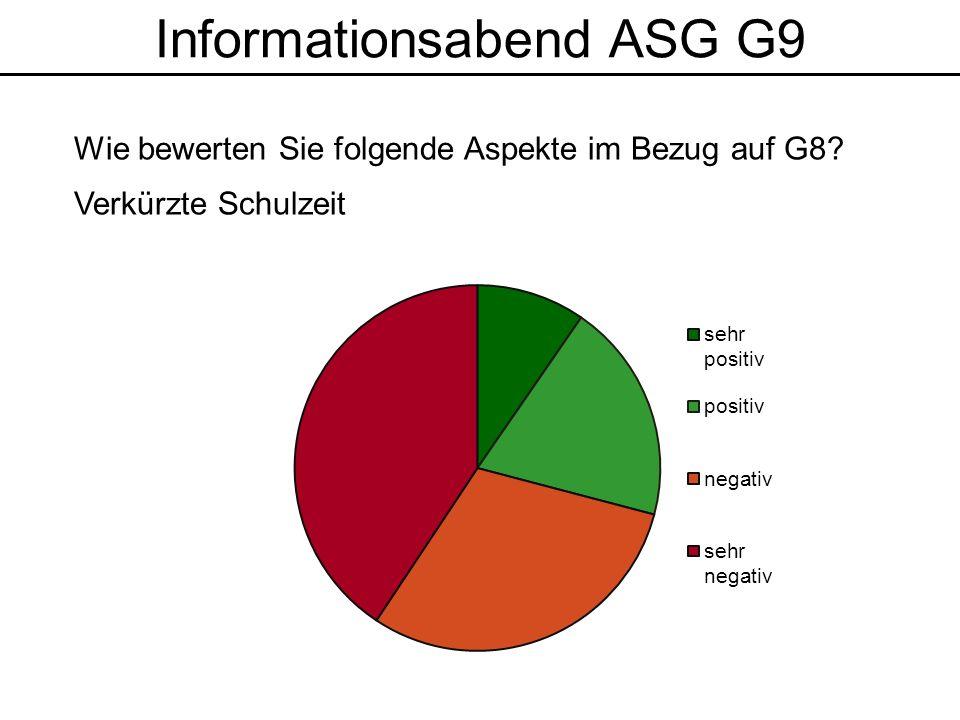 Informationsabend ASG G9 Wie bewerten Sie folgende Aspekte im Bezug auf G8? Verkürzte Schulzeit