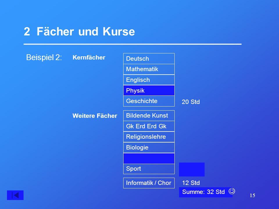 15 2 Fächer und Kurse __________________________________ Summe: 30 Std Beispiel 2: 20 Std Kernfächer Deutsch Mathematik Englisch Französisch Geschicht
