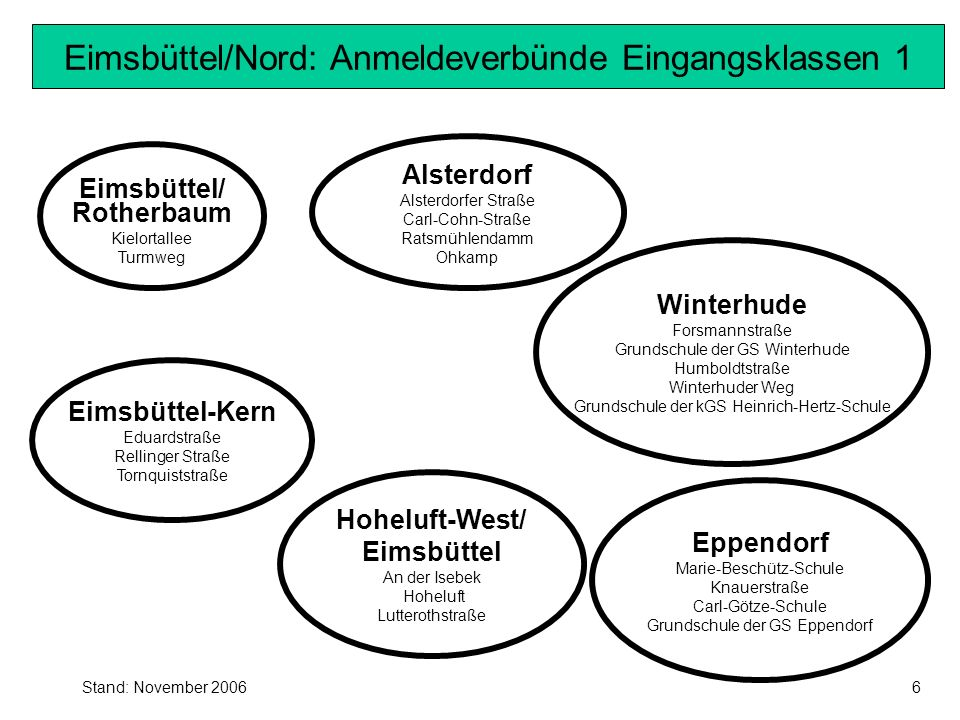 Stand: November 2006 Nord/Wandsbek: Anmeldeverbünde Eingangsklassen 1 Hummelsbüttel/Poppenbüttel Grützmühlenweg Müssenredder Grundschule der GS Poppenbüttel Hinsbleek Albert-Schweitzer-Schule (Grundschule ohne bes.