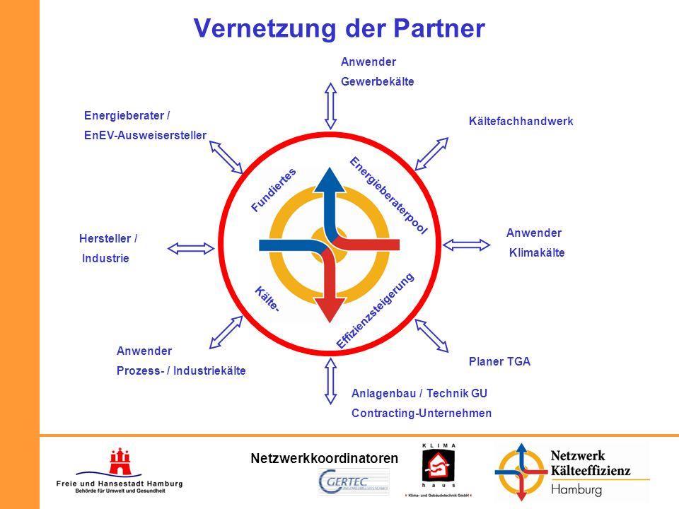 Netzwerkkoordinatoren Vernetzung der Partner Fundiertes Energieberaterpool Kälte- Effizienzsteigerung Anwender Gewerbekälte Kältefachhandwerk Anlagenb