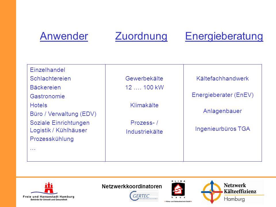 Netzwerkkoordinatoren Anwender Zuordnung Energieberatung Einzelhandel Schlachtereien Bäckereien Gastronomie Hotels Büro / Verwaltung (EDV) Soziale Ein