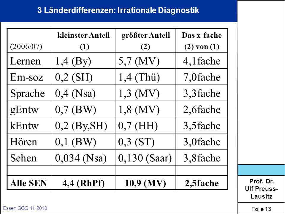 Prof. Dr. Ulf Preuss- Lausitz Folie 13 Essen GGG 11-2010 3 Länderdifferenzen: Irrationale Diagnostik (2006/07) kleinster Anteil (1) größter Anteil (2)