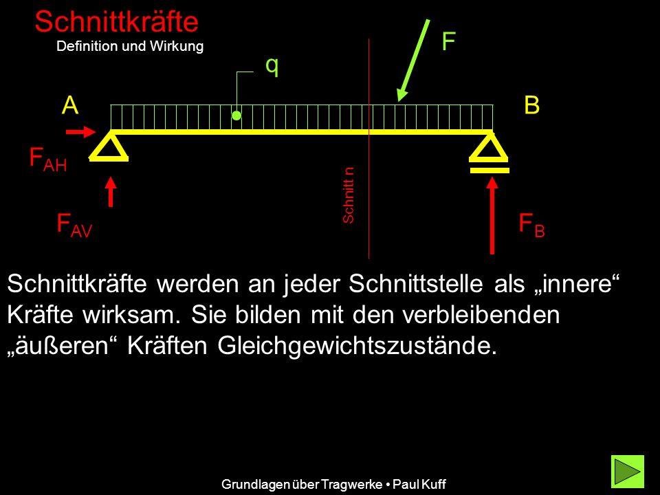 Grundlagen über Tragwerke Paul Kuff Schnittkräfte Definition und Wirkung AB F F AH F AV FBFB q Schnittkräfte werden an jeder Schnittstelle als innere