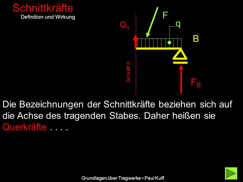 Grundlagen über Tragwerke Paul Kuff Schnittkräfte Definition und Wirkung B F FBFB q Die Bezeichnungen der Schnittkräfte beziehen sich auf die Achse de
