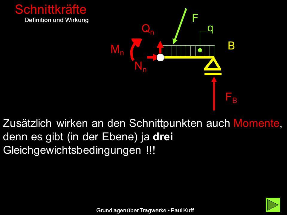 Grundlagen über Tragwerke Paul Kuff Schnittkräfte Definition und Wirkung B F FBFB q Zusätzlich wirken an den Schnittpunkten auch Momente, denn es gibt