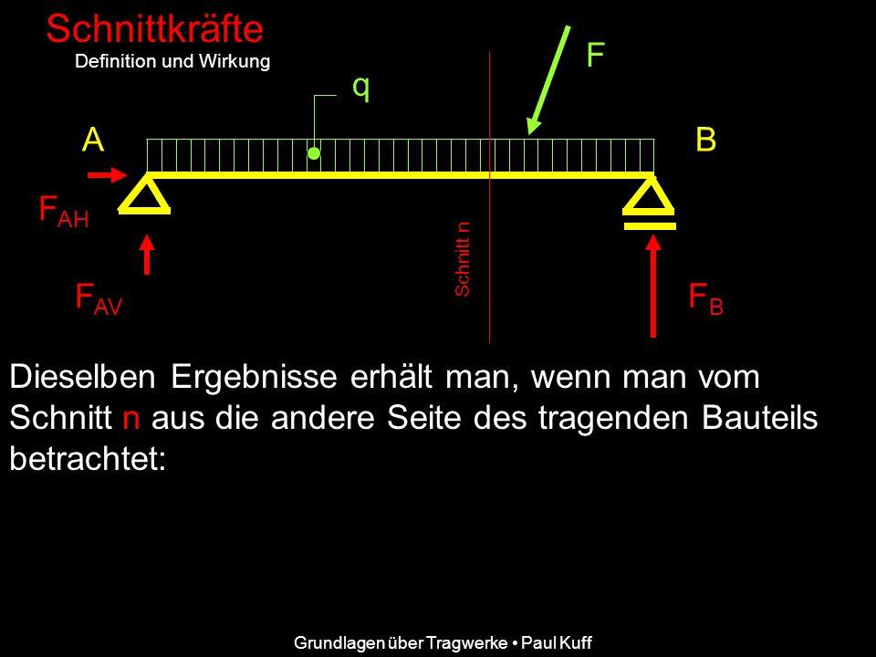 Grundlagen über Tragwerke Paul Kuff Schnittkräfte Definition und Wirkung AB F F AH F AV FBFB q Dieselben Ergebnisse erhält man, wenn man vom Schnitt n