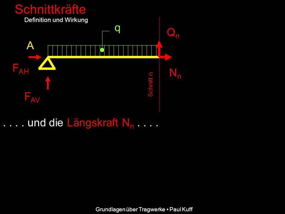 Grundlagen über Tragwerke Paul Kuff Schnittkräfte Definition und Wirkung A F AH F AV q.... und die Längskraft Nn Nn.... Schnitt n QnQn NnNn