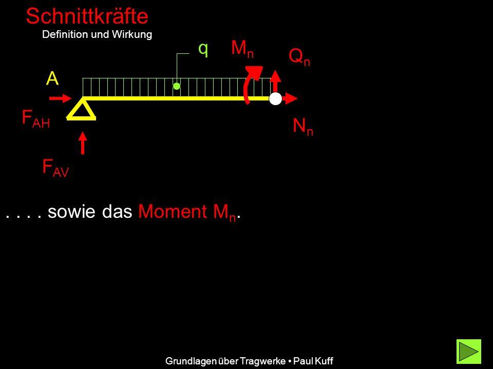 Grundlagen über Tragwerke Paul Kuff Schnittkräfte Definition und Wirkung A F AH F AV q.... sowie das Moment Mn.Mn. QnQn NnNn MnMn