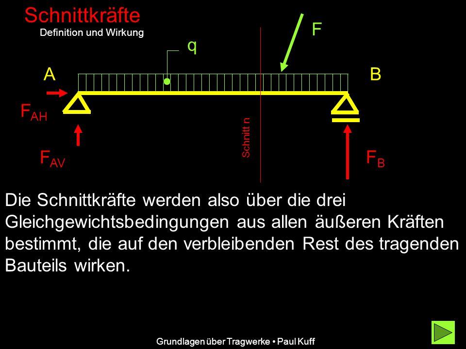 Grundlagen über Tragwerke Paul Kuff Schnittkräfte Definition und Wirkung AB F F AH F AV FBFB q Die Schnittkräfte werden also über die drei Gleichgewic