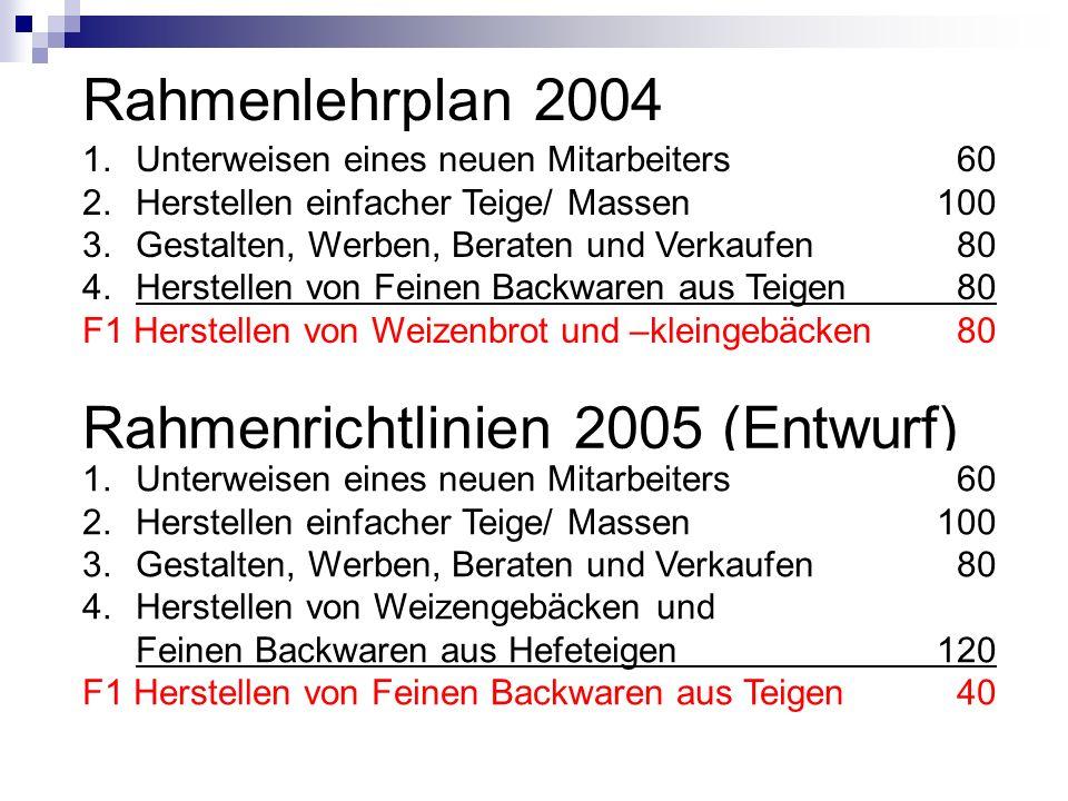 Rahmenlehrplan 2004 1.Unterweisen eines neuen Mitarbeiters 60 2.Herstellen einfacher Teige/ Massen100 3.Gestalten, Werben, Beraten und Verkaufen 80 4.