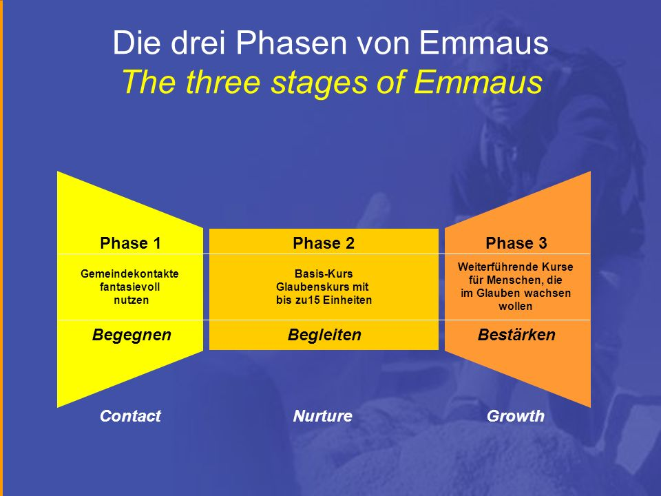 Die drei Phasen von Emmaus The three stages of Emmaus Phase 1 Gemeindekontakte fantasievoll nutzen Begegnen Phase 2 Basis-Kurs Glaubenskurs mit bis zu