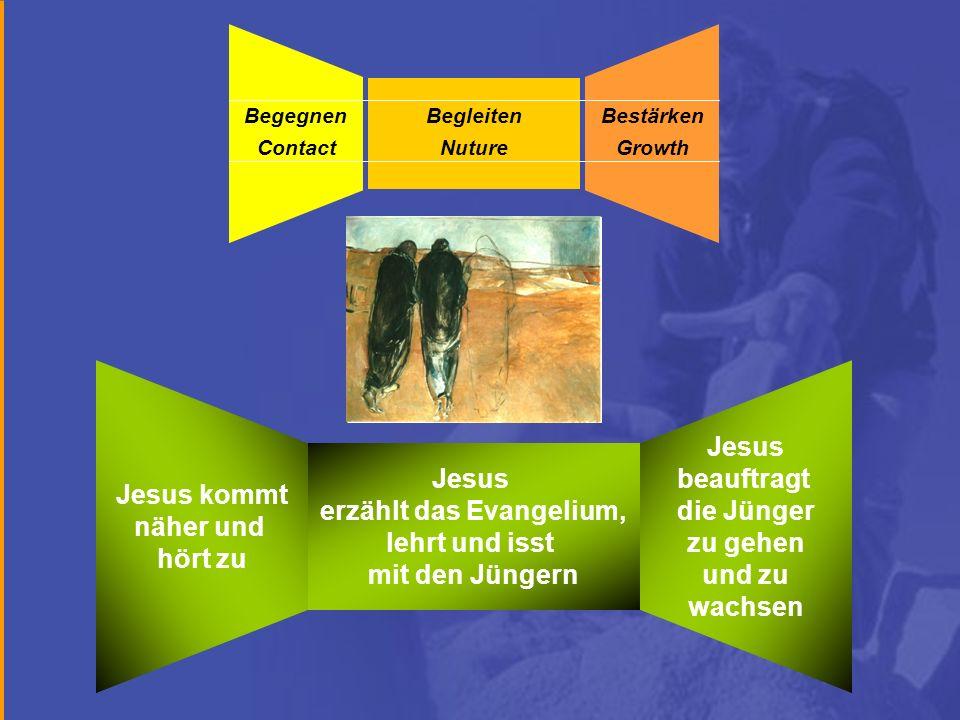 Jesus kommt näher und hört zu Jesus beauftragt die Jünger zu gehen und zu wachsen Jesus erzählt das Evangelium, lehrt und isst mit den Jüngern ContactNutureGrowth BegegnenBegleitenBestärken