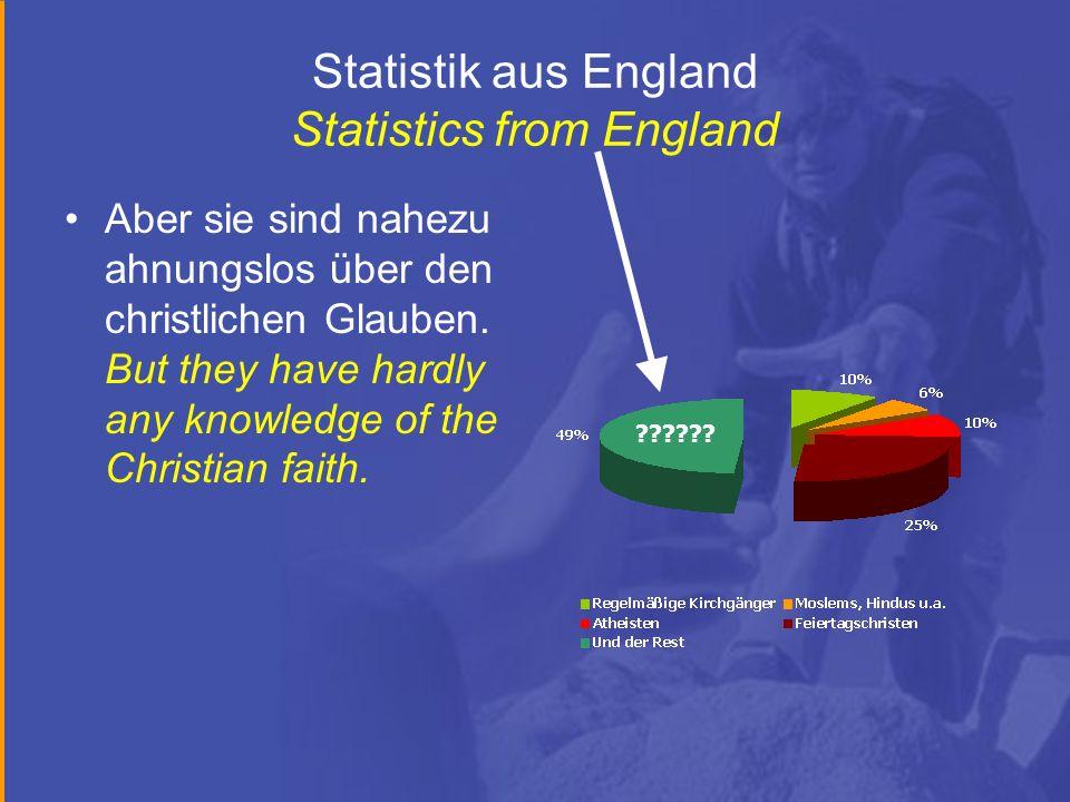 Statistik aus England Statistics from England Aber sie sind nahezu ahnungslos über den christlichen Glauben. But they have hardly any knowledge of the
