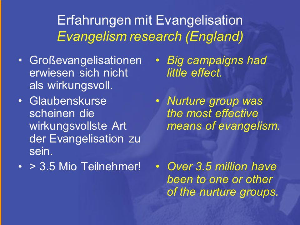 Erfahrungen mit Evangelisation Evangelism research (England) Großevangelisationen erwiesen sich nicht als wirkungsvoll. Glaubenskurse scheinen die wir